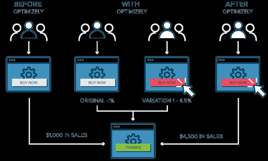 A/B Testing - اصطلاح پرکاربرد دیجیتال مارکتینگ