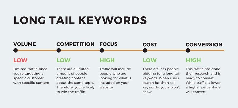 Long-Tail Keyword کلمات پرکاربرد دیجیتال مارکتینگ