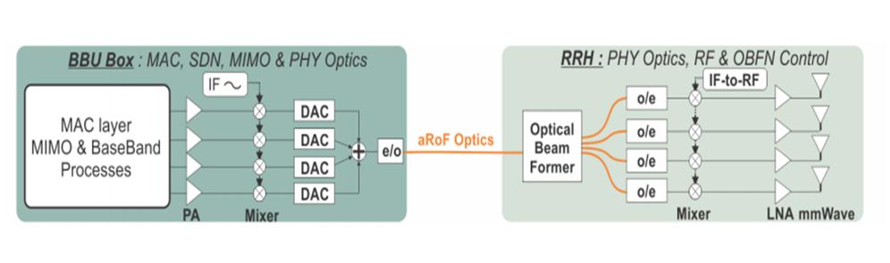 ساختار  a-RoF Split-PHY