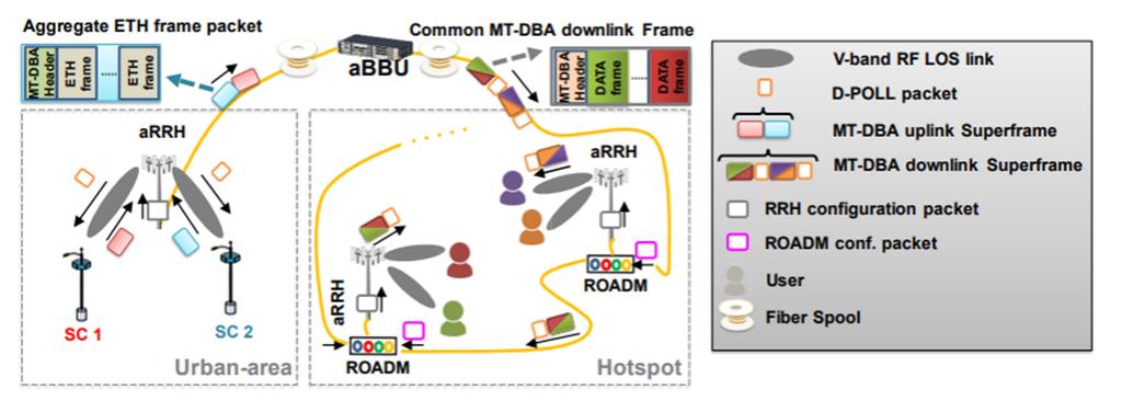 عملکرد MT-DBA