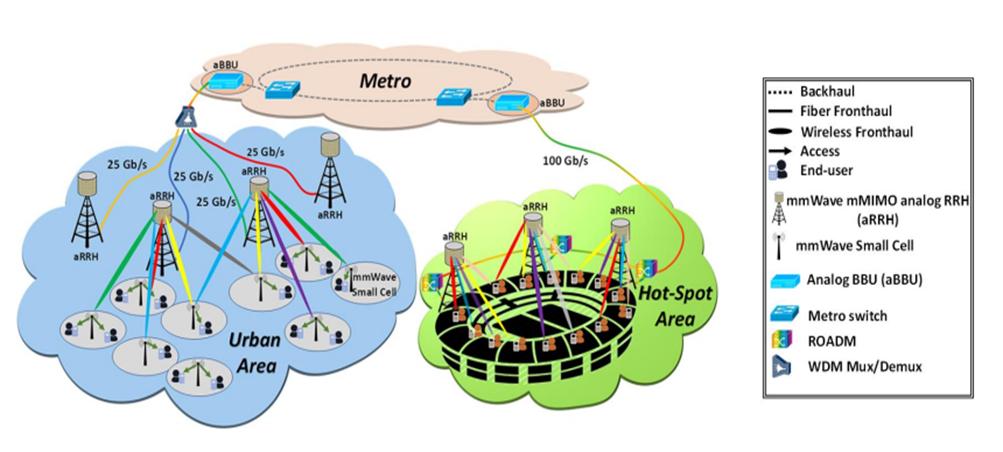 نسل آینده فیبر نوری-بی سیم برای شبکه های 5G